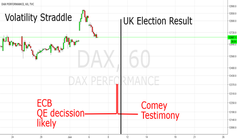 DAX: Volatility Straddle on Comey, UK-Election and ECB