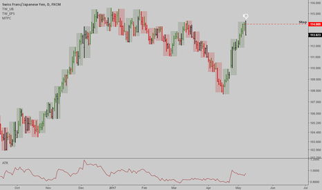CHFJPY: CHFJPY: Potential top here