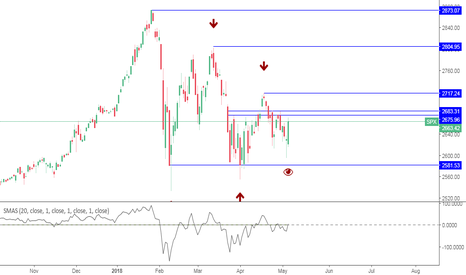 SPX: Needs to clear 2717