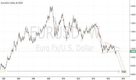 EURUSD: EURUSD worth a short for a 1-year run down for a 25% decline