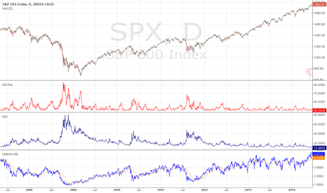SPX: VIXFIX:VIX ratio calls major bottoms?