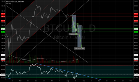 BTCUSD: DOW Theories applied to Bitcoin