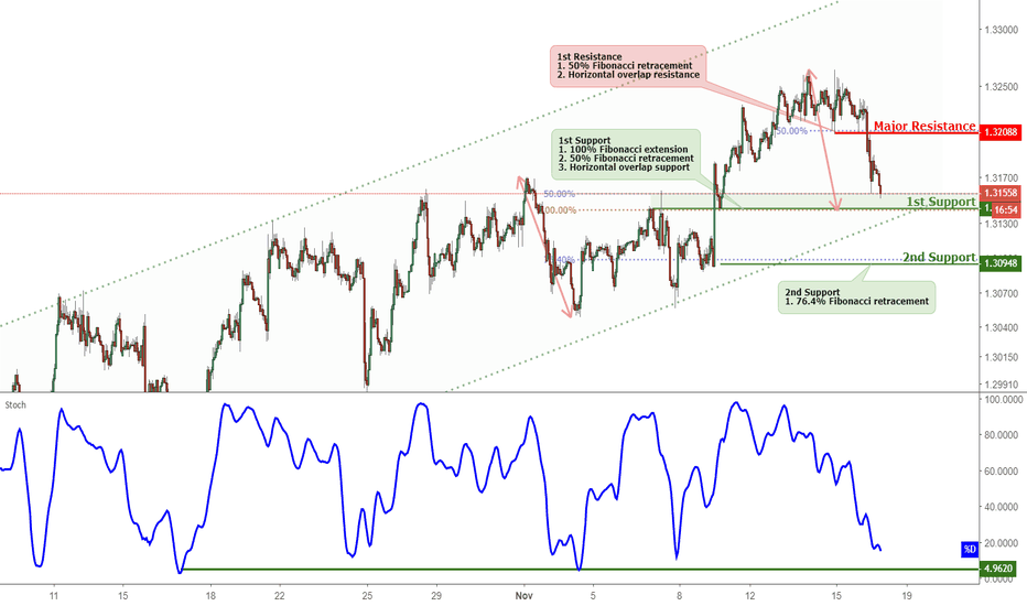 USDCAD: USDCAD Approaching Support, Potential Bounce