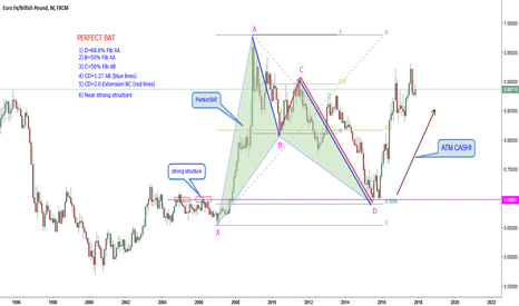 EURGBP: EURGBP-M1-How to find a perfect BAT (educational)