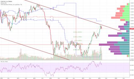 EURUSD: Дальнейшее развитие событие по EUR-USD.