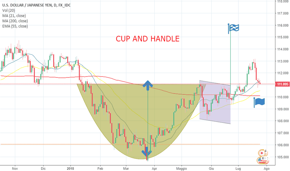 USDJPY: CUP AND HANDLE per USDJPY