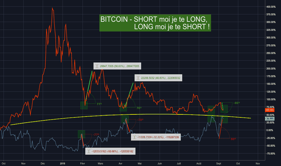 BTCUSDSHORTS: Bitcoin : SHORT MOI, je te LONG ! LONG moi, je te SHORT