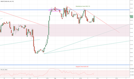 UKOIL: Will the short therm downward trend brake?
