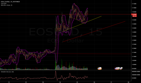 EOSUSD: Head and shoulders (Possible reversal)