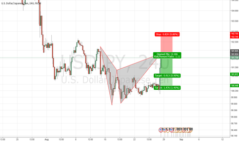 USDJPY: Bearish Bat pattern on USDJPY