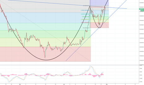 XLMBTC: XLMBTC Cup and Handle and ascending triangle!