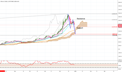 BTCUSD: Can Bitcoin Fall to $8,000? Is this Possible?
