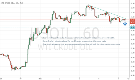USOIL: Shorting until Oil Inventory Data.