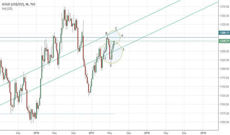 GOLD: Gold's weekly outlook: June 05-09