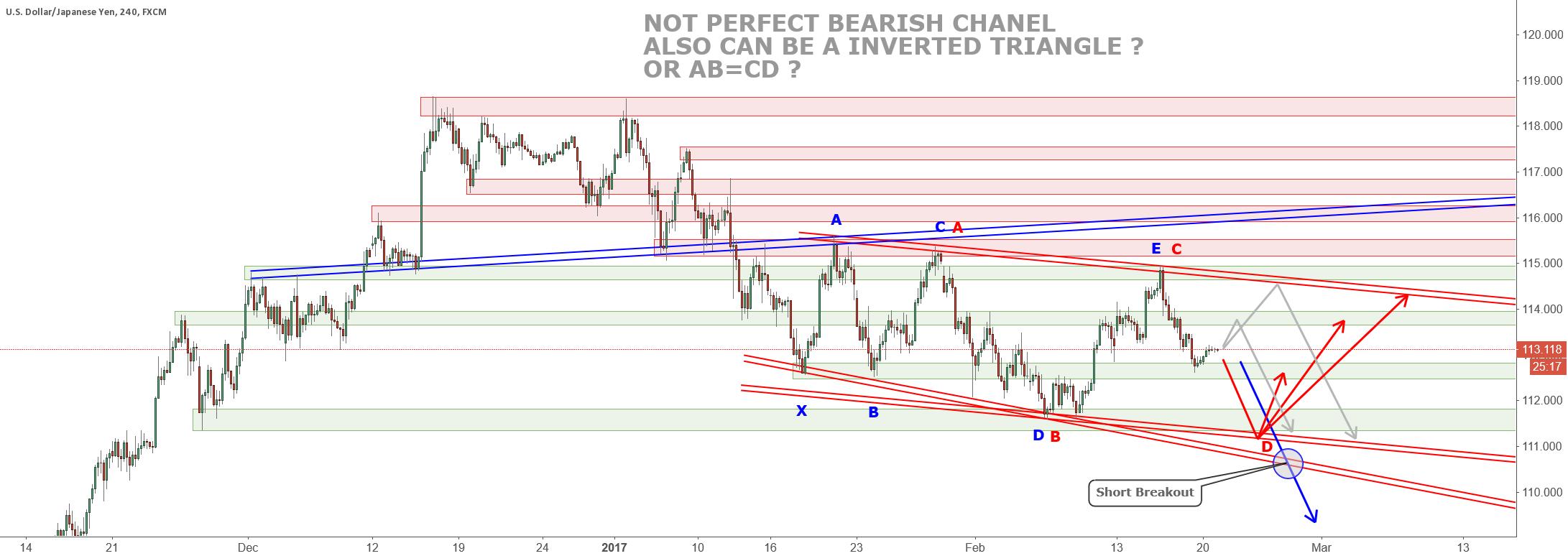 USD/JPY Possible Scenario - Waiting for 114.550 or 111.400