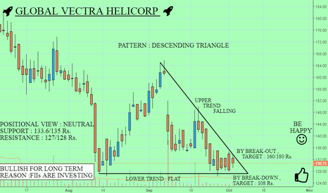 GLOBALVECT: GLOBAL VECTRA : IT WILL FLY IN LONG TERM {EXTREMELY BULLISH}