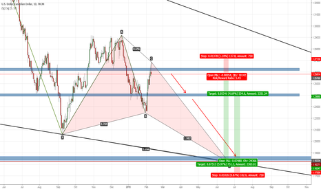 USDCAD: Opportunity to short