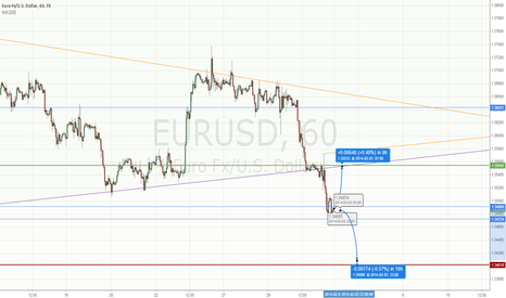 EURUSD: EURUSD is still a bears paradise.