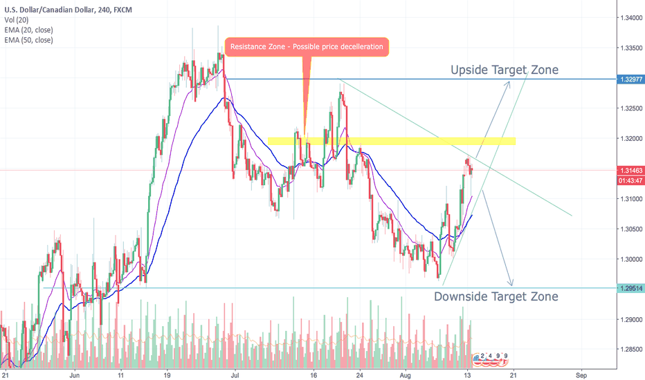 USDCAD: USDCAD TWO SET UPS