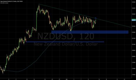 NZDUSD: trendline short NZDUSD