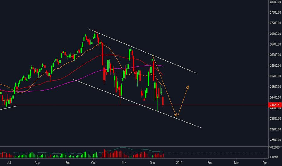 DJI: Dow Jones - Bounce back