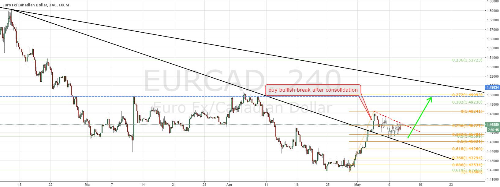 EURCAD buy continuation