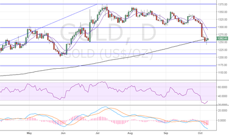 GOLD: Gold – Re-test of 38.2% Fibo likely