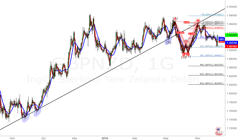GBPNZD: SAT