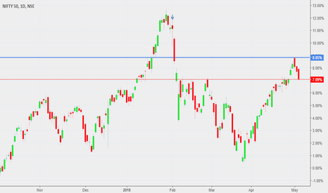 NIFTY: NIFTY FUTURE ANALYSIS ON 07 MAY 2018