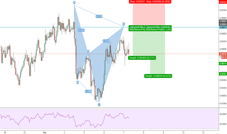AUDCAD: possible cypher AUDCAD 1h