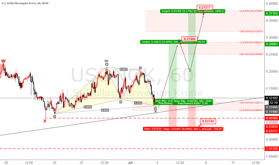 USDNOK: USDNOK buy now elliot wave analysis + gartley
