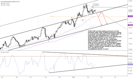 EURCAD: EUR/CAD: Back to Channel Bottom?