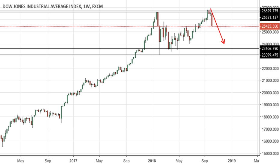 US30: Potential further pullback for Dow Jones Index