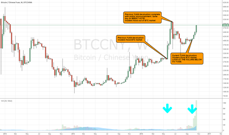 "BTCCNY: BTC WEEKLY CHART: ""The Panic Zone""  THEY'RE BAAAACK!  (more)"
