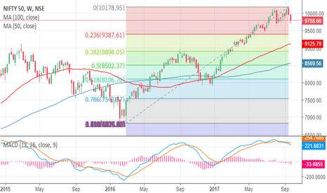 NIFTY: Nifty may possibly fall upto 9380 in worst case
