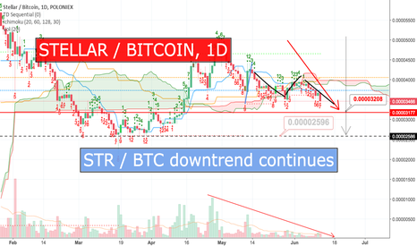 STRBTC: Will #Stellar go here??? #STR/#BTC #Bitcoin > check it out >>>