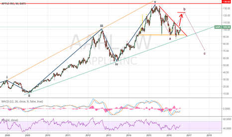 AAPL: AAPL: ABC Correction