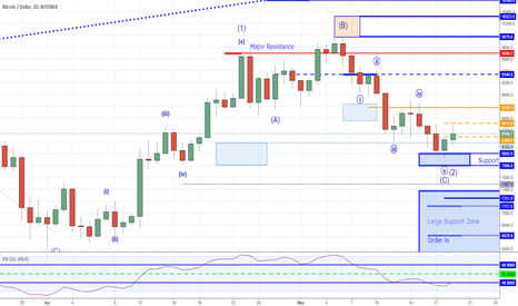 BTCUSD: Bitcoin - Cloudy With a Slight Chance of Rain
