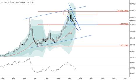 USDZAR: Dollar v rand completing reversal inside falling wedge