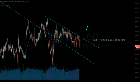 AUDUSD: AUDUSD, really nice setup