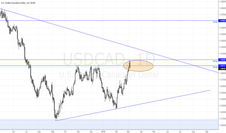 USDCAD: USDCAD Upward Channel