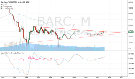BARC: Barclays multi-year monthly symmetrical traingle
