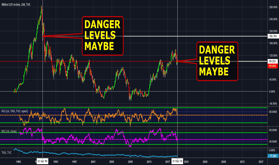 NI225: Nikkei 225 Danger See 4 Yourself Not Advice DYOR