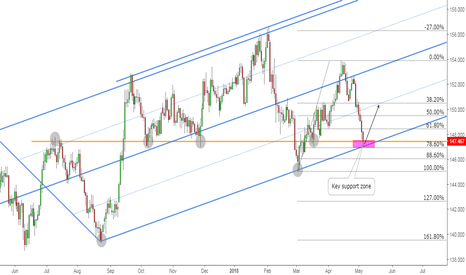 GBPJPY: GBPJPY: Sell Off About to End