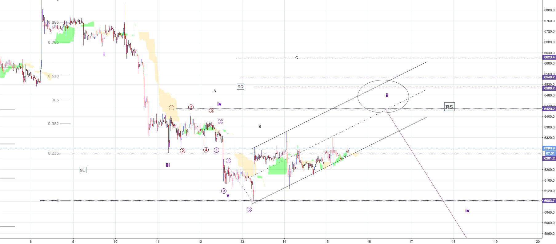 BTC/USD - M30 update