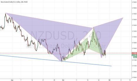 NZDUSD: Bearish Gartley e Bullish Cypher Pattern su NZDUSD
