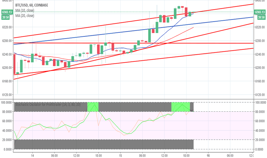 BTCUSD: Bitcoin can lead to at least a slight drop