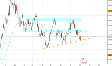 USDJPY: USDJPY - Weekly outlook
