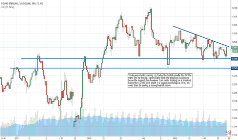 GBPUSD: A possible trade opportunity arising on the GBP/USD