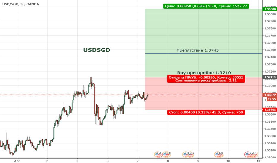USDSGD: Цена продолжает находиться в бычьей коррекции